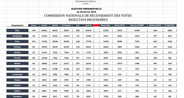 Voici l'intégralité des résultats provisoires de la Présidentielle  (documents)