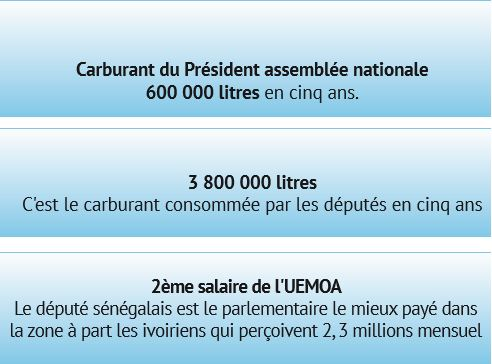 78 millions de salaire, 18 000 litres de carburant, une 4X4 Fortuner, passeport diplomatique : la lucrative sinécure des députés sénégalais