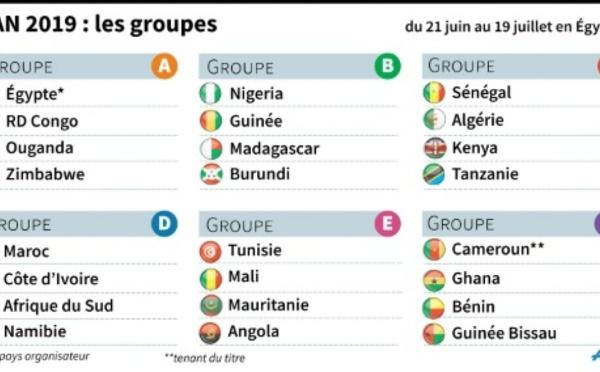 CAN-2019 : l'Egypte épargnée, retrouvailles à venir pour le Maroc et le Sénégal